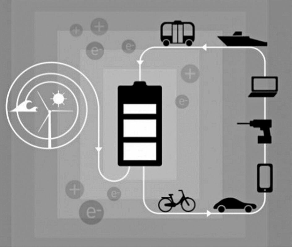 Sơ đồ mô tả pin lithium-ion lưu trữ các nguồn năng lượng tái tạo và cung cấp năng lượng cho các thiết bị điện tử – Nguồn: Nobel Prize